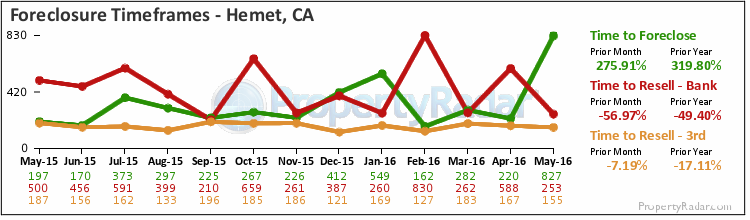 Graph of Time to Foreclose in Hemet,CA