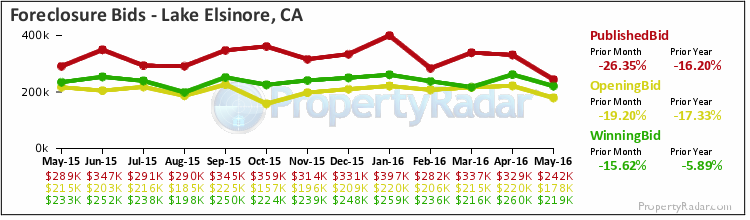 Graph of Foreclosure Bids in Lake Elsinore,CA