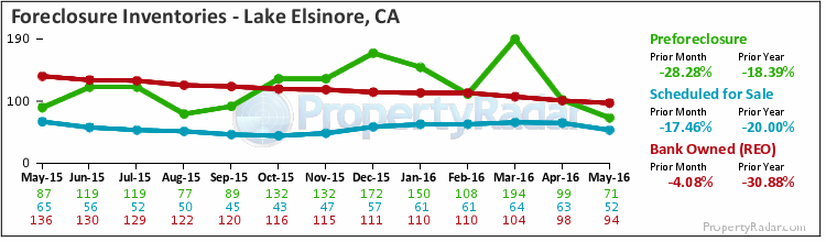 Graph of Foreclosure Inventories in Lake Elsinore,CA