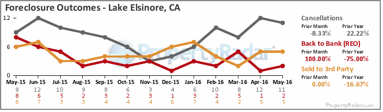 Graph of Foreclosure Outcomes in Lake Elsinore,CA