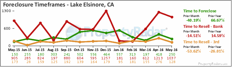 Graph of Time to Foreclose in Lake Elsinore,CA
