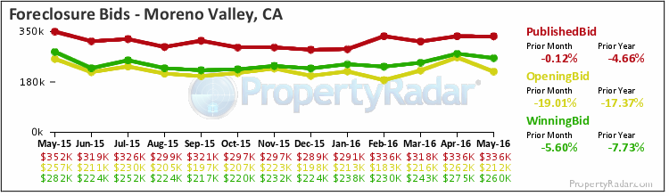 Graph of Foreclosure Bids in Moreno Valley,CA