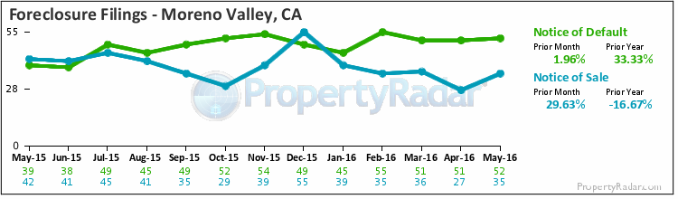 Graph of Foreclosure Filings in Moreno Valley,CA