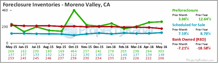 Graph of Foreclosure Inventories in Moreno Valley,CA