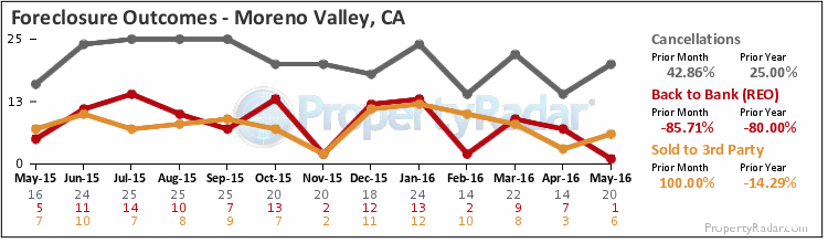 Graph of Foreclosure Outcomes in Moreno Valley,CA