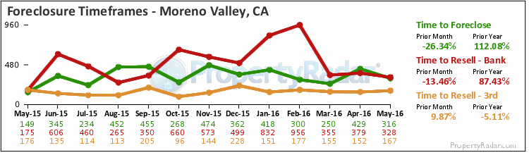 Graph of Time to Foreclose in Moreno Valley,CA