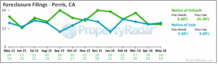 Graph of Foreclosure Filings in Perris,CA