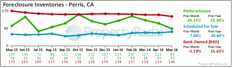 Graph of Foreclosure Inventories in Perris,CA