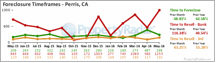 Graph of Time to Foreclose in Perris,CA