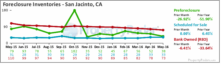 Graph of Foreclosure Inventories in San Jacinto,CA