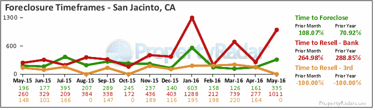 Graph of Time to Foreclose in San Jacinto,CA