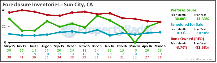 Graph of Foreclosure Inventories in Sun City-Menifee-Romoland,CA