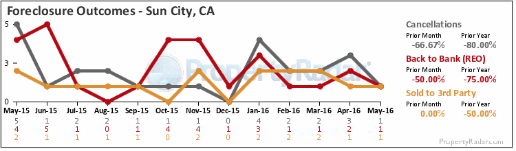 Graph of Foreclosure Outcomes in Sun City-Menifee-Romoland,CA