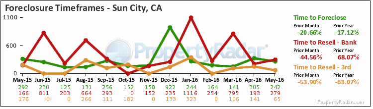 Graph of Time to Foreclose in Sun City-Menifee-Romoland,CA