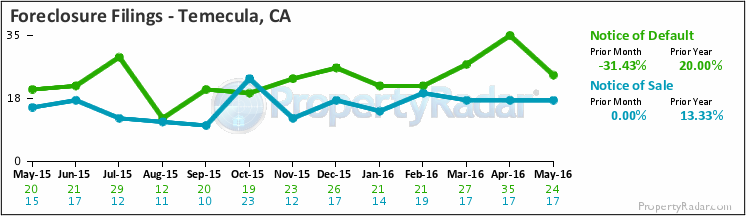 Graph of Foreclosure Filings in Temecula,CA