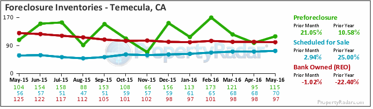 Graph of Foreclosure Inventories in Temecula,CA