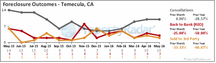 Graph of Foreclosure Outcomes in Temecula,CA