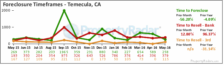 Graph of Time to Foreclose in Temecula,CA