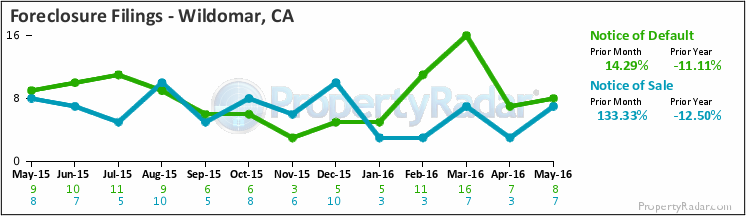 Graph of Foreclosure Filings in Wildomar,CA