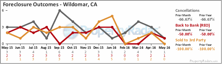 Graph of Foreclosure Outcomes in Wildomar,CA