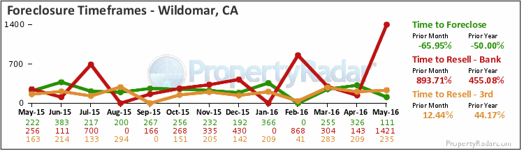 Graph of Time to Foreclose in Wildomar,CA