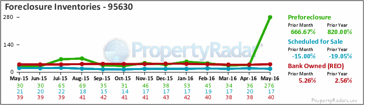 Graph of Foreclosure Inventories in Zip Code 95630