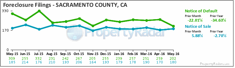 Graph of Foreclosure Filings in Sacramento County