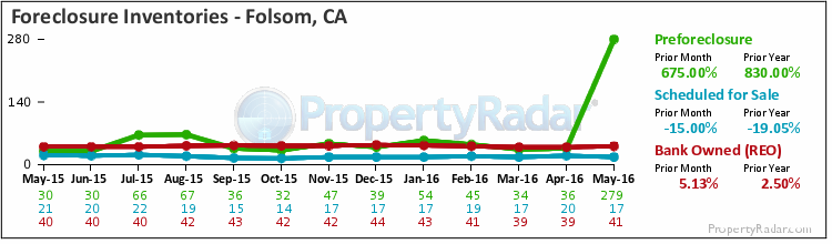 Graph of Foreclosure Inventories in Folsom,CA
