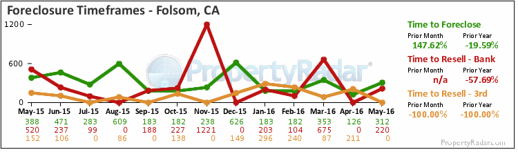 Graph of Time to Foreclose in Folsom,CA