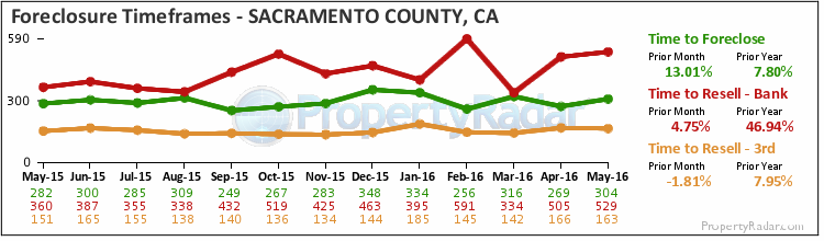 Graph of Time to Foreclose in Sacramento County