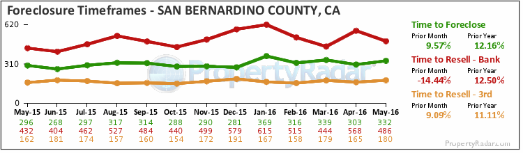 Graph of Foreclosure Filings in San Bernardino County