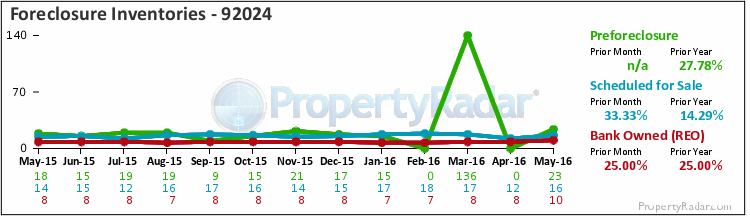 Foreclosure Inventories