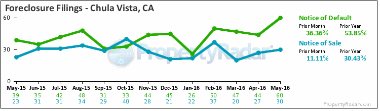 Graph of Foreclosure Filings in Chula Vista,CA
