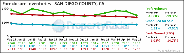Graph of Foreclosure Inventories in San Diego County
