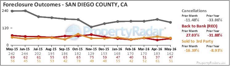 Graph of Foreclosure Outcomes in San Diego County