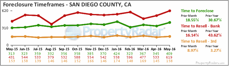 Graph of Time to Foreclose in San Diego County