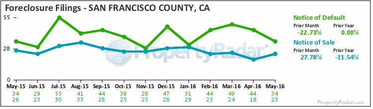 Graph of Foreclosure Filings in San Francisco County
