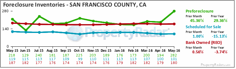 Graph of Foreclosure Inventories in San Francisco County