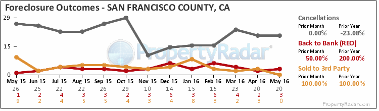 Graph of Foreclosure Outcomes in San Francisco County
