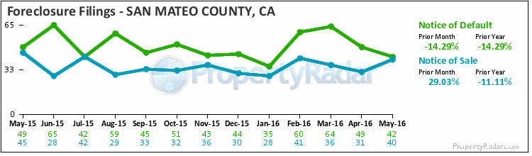 Graph of Foreclosure Filings in San Mateo County