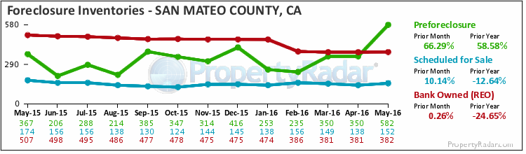 Graph of Foreclosure Inventories in San Mateo County