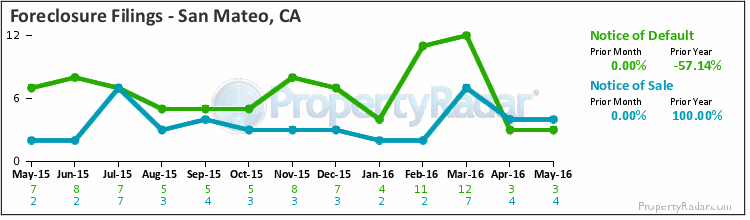 Graph of Foreclosure Filings in San Mateo,CA