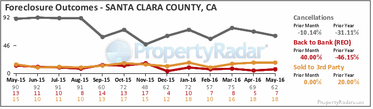 Graph of Foreclosure Outcomes in Santa Clara County