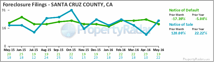 Graph of Foreclosure Filings in Santa Cruz County