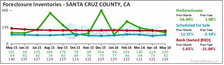 Graph of Foreclosure Inventories in Santa Cruz County