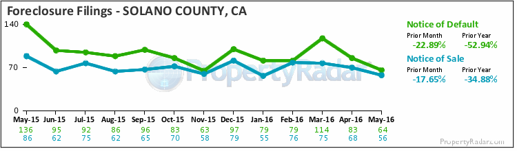 Graph of Foreclosure Filings in Solano County