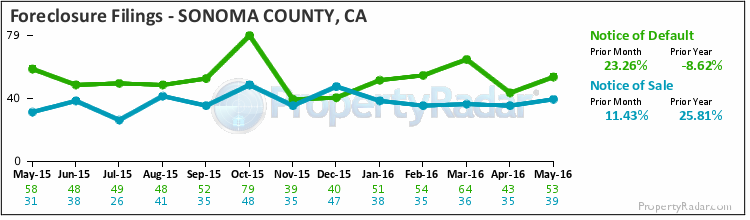 Graph of Foreclosure Filings in Sonoma County