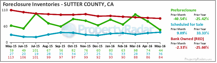 Graph of Foreclosure Inventories in Sutter County