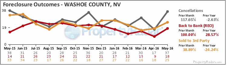 Graph of Foreclosure Outcomes in Washoe County