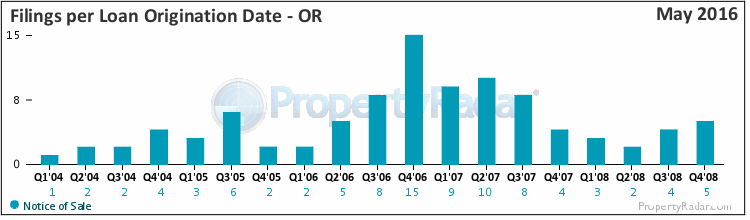 Filings By Loan Origination Date